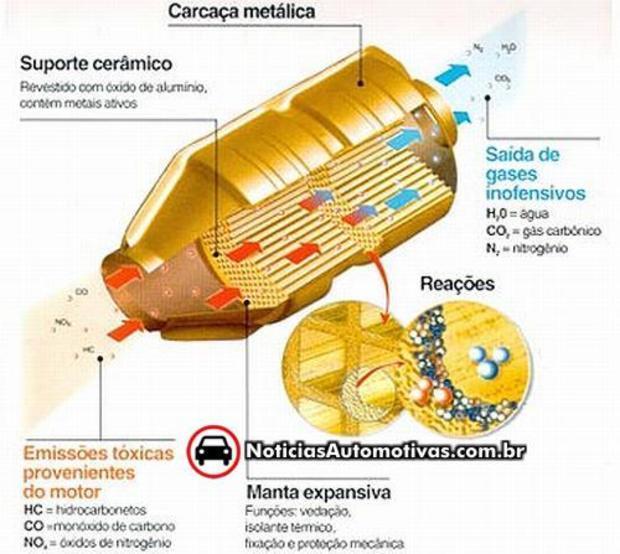 catalisador Tirar o catalisador do escapamento aumenta a potência do meu carro?