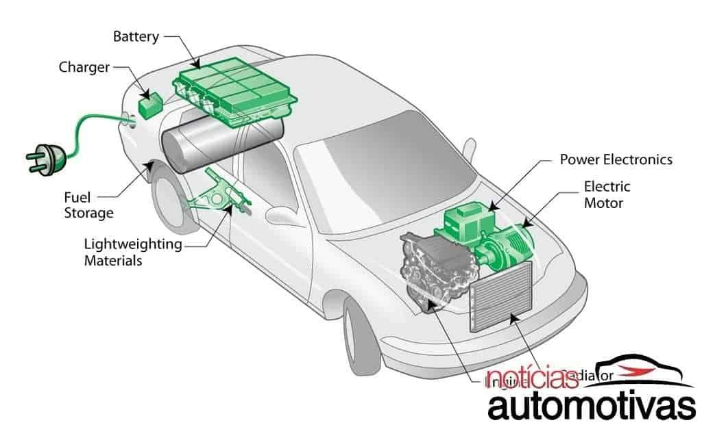 ford-fusion-hybrid-2017-NA-54-1024x555 O que são carros híbridos?