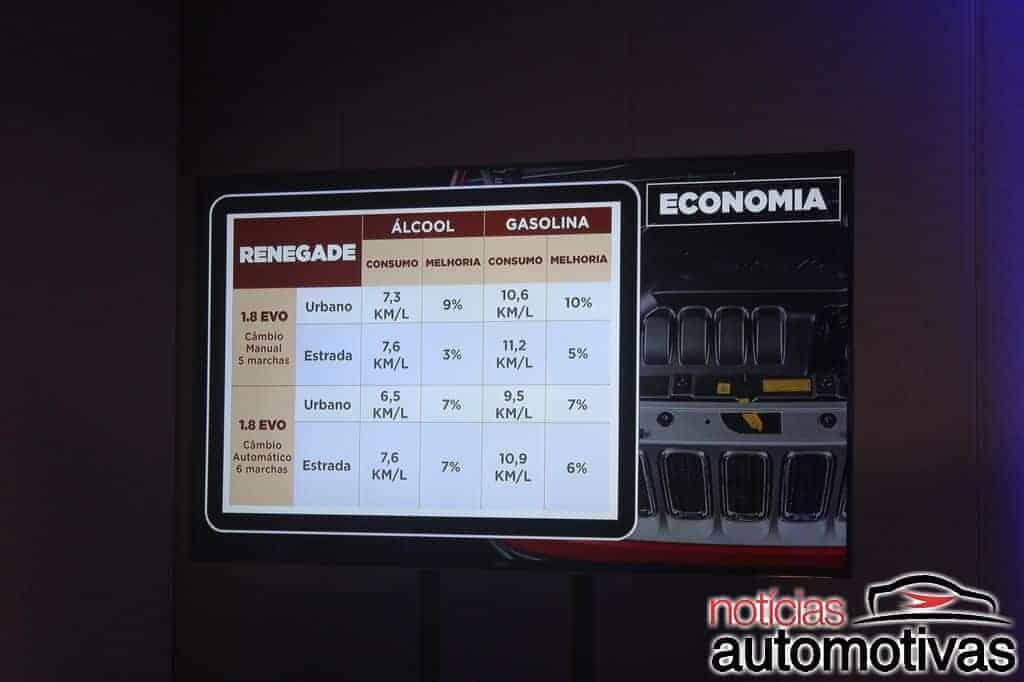 jeep renegade limited 2017 impressões NA 54 - Jeep Renegade Flex 2017: Impressões ao dirigir