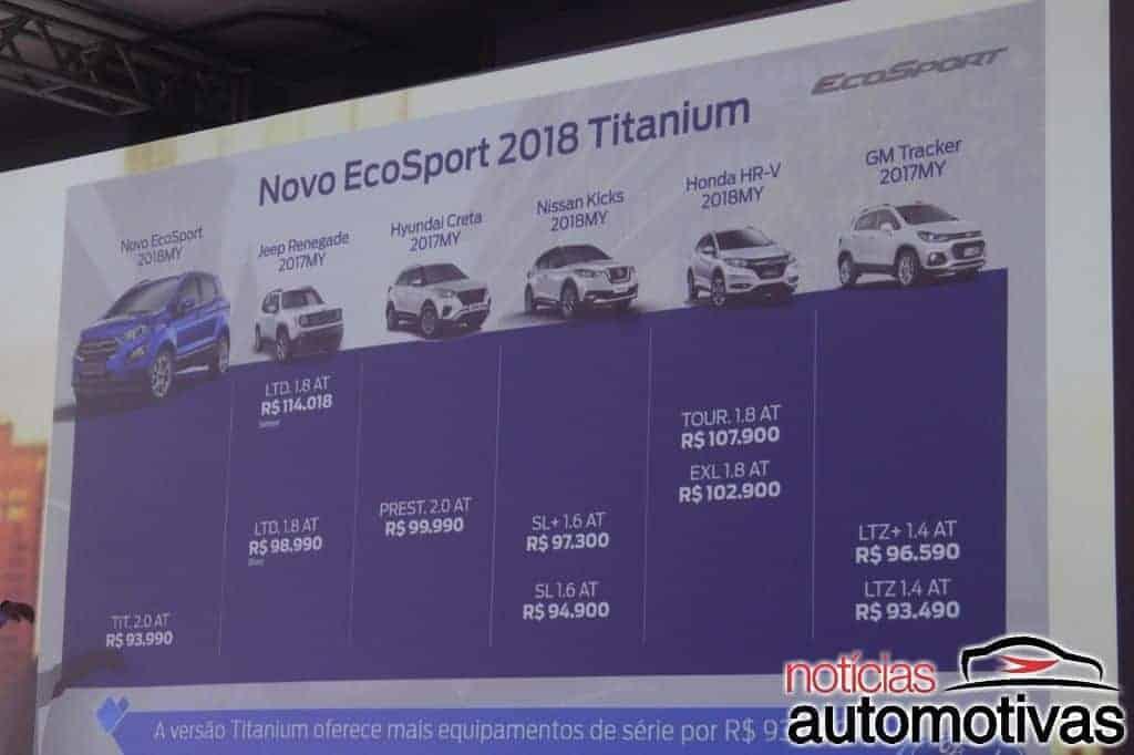 EcoSport 2018: preço, consumo, versões, detalhes