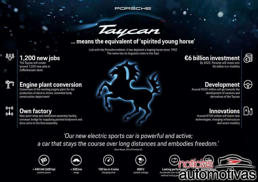 Porsche Taycan será o primeiro esportivo elétrico da marca alemã