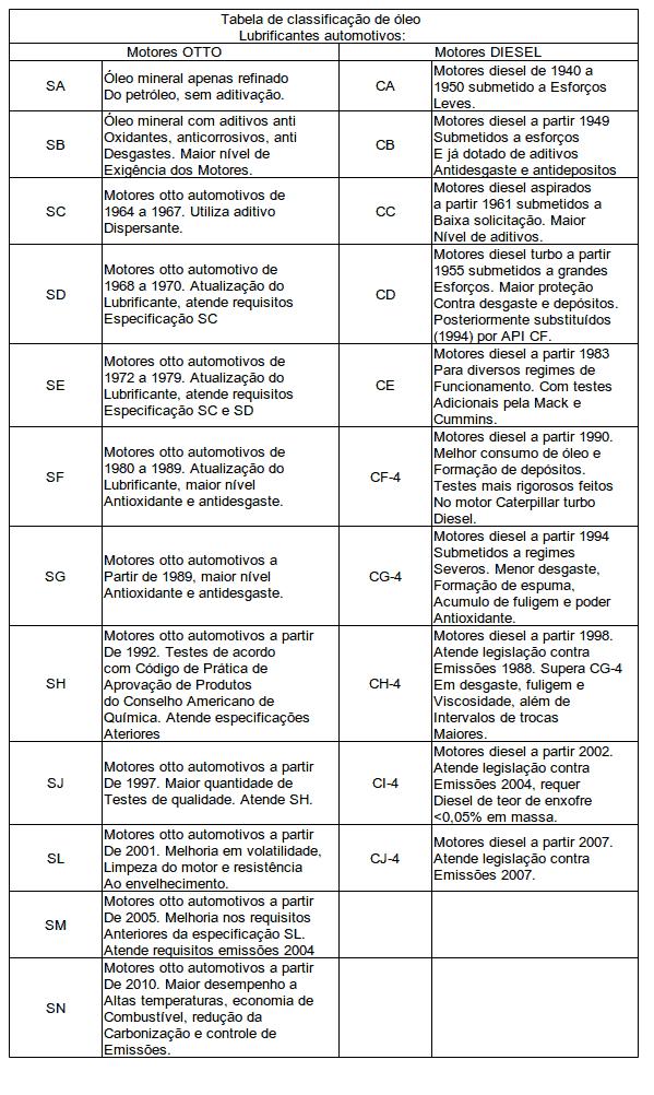manutenção-óleo-motor-carro-1 Como escolher o óleo do motor?