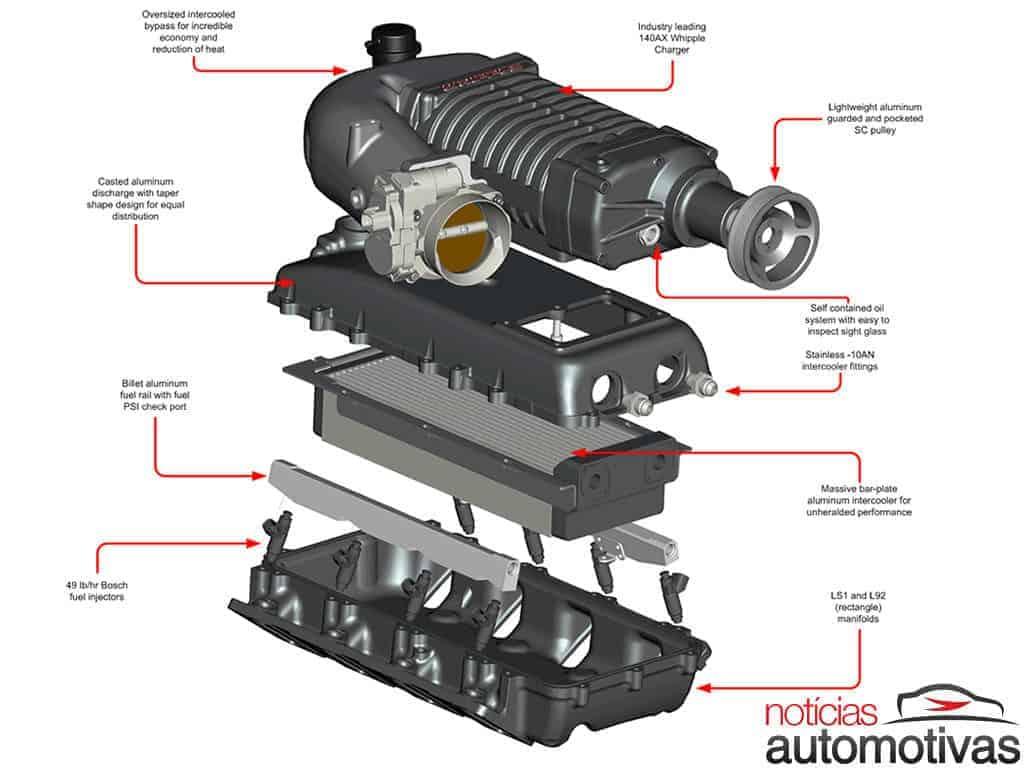 Qual é a diferença entre turbo e compressor / supercharger?